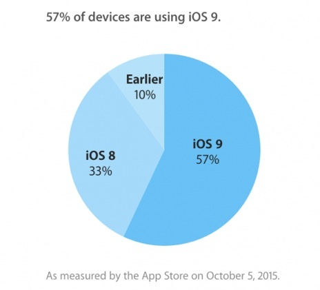 iOS 9のシェア