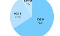 iOS 9 share