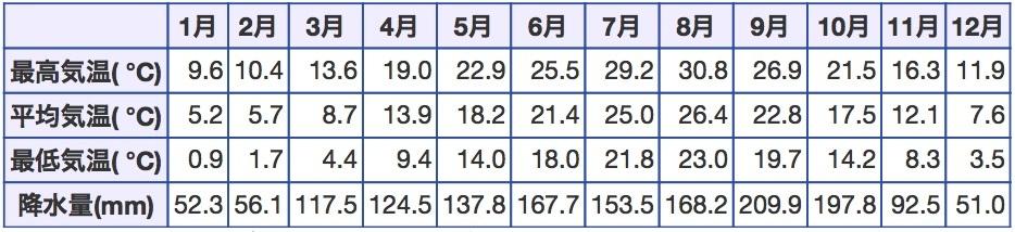 東京の月別平均気温_表