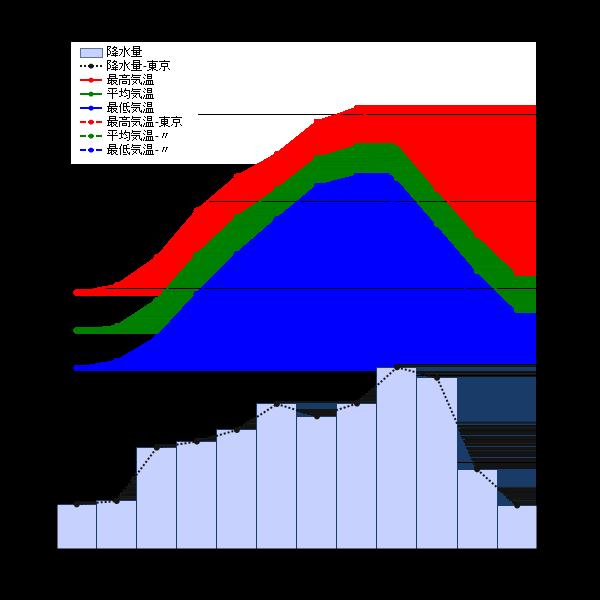 東京の平均気温_グラフ