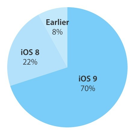 ios9share70percent
