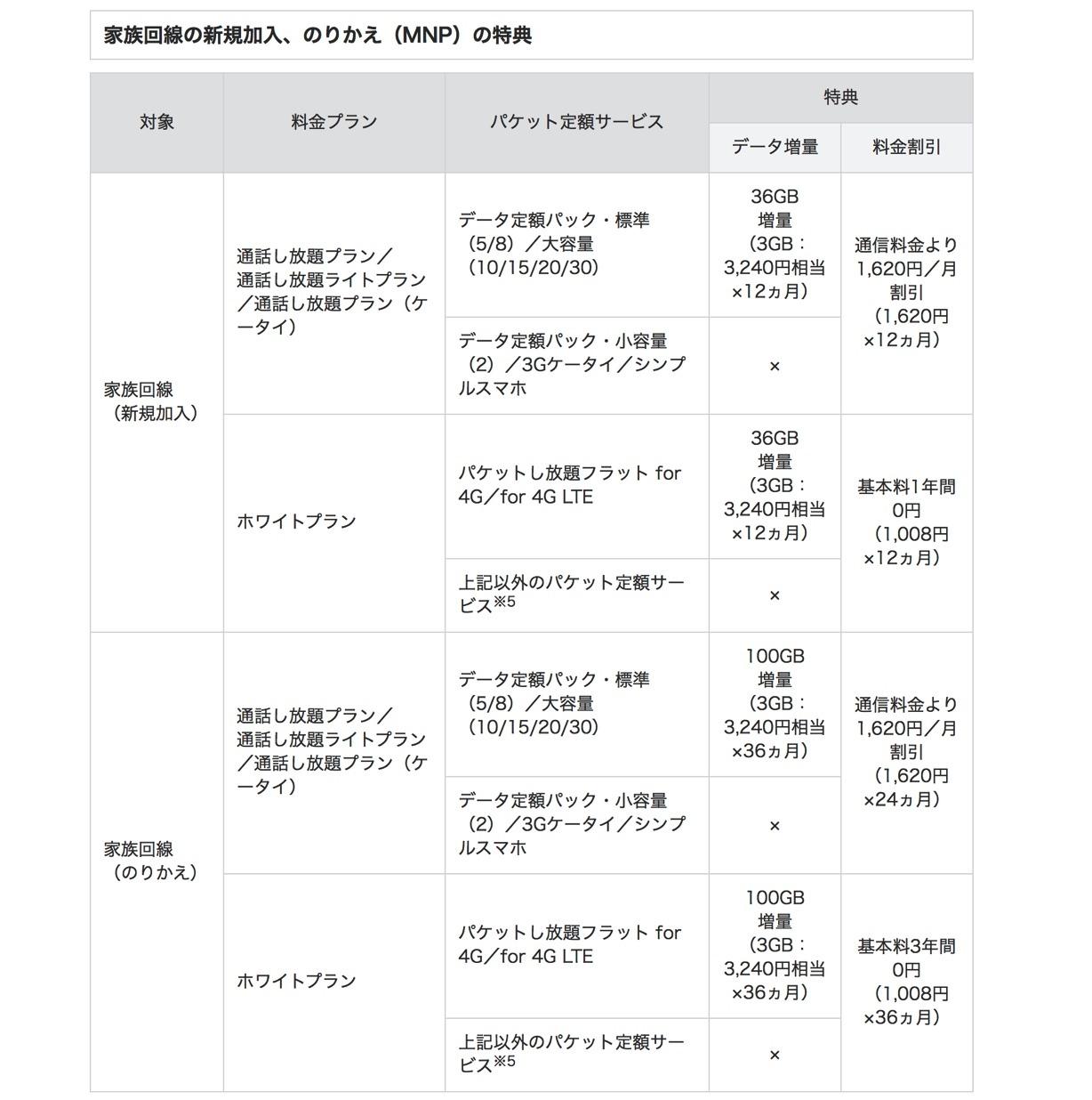Softbank-gigagakuwari1