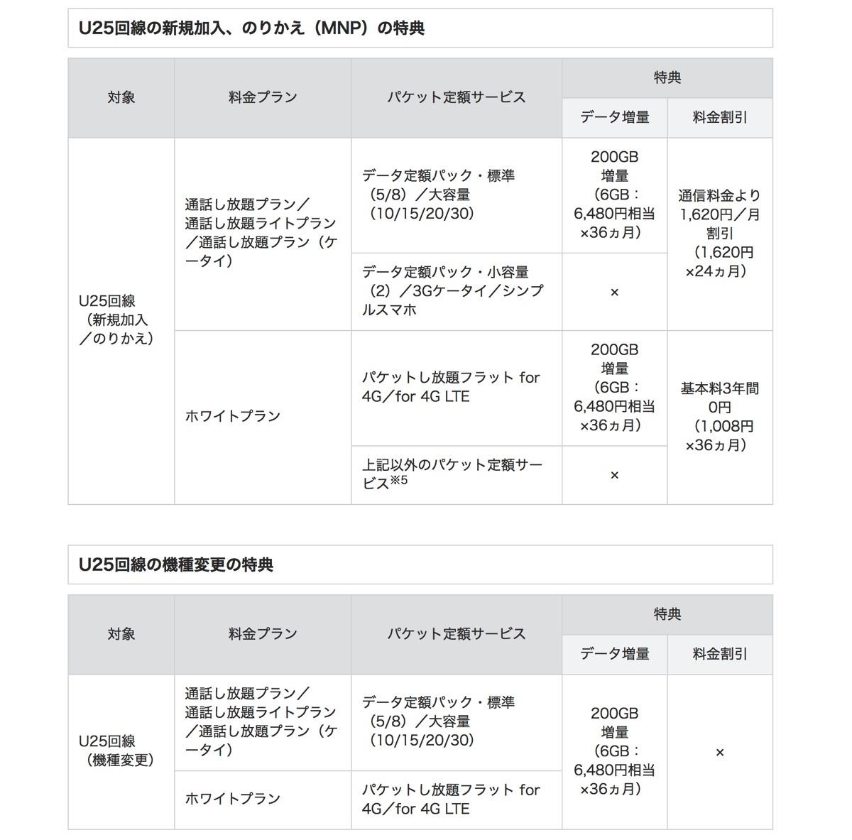 Softbank-gigagakuwari2