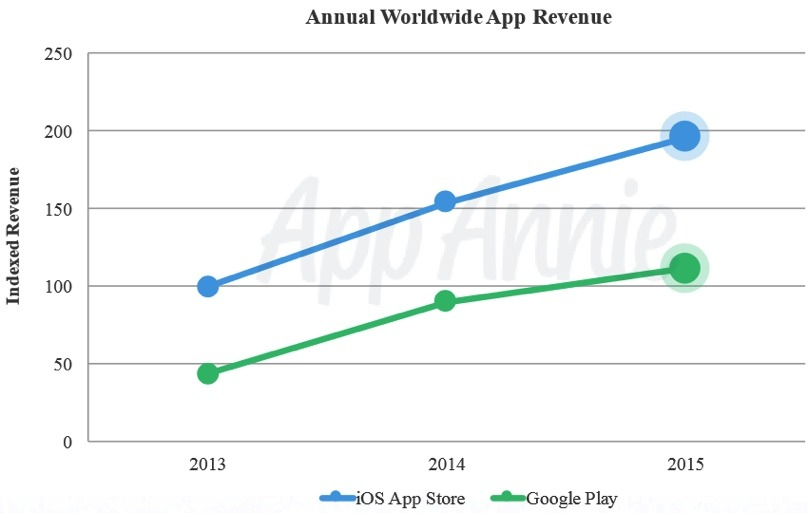 app-store-vs-googleplay20151