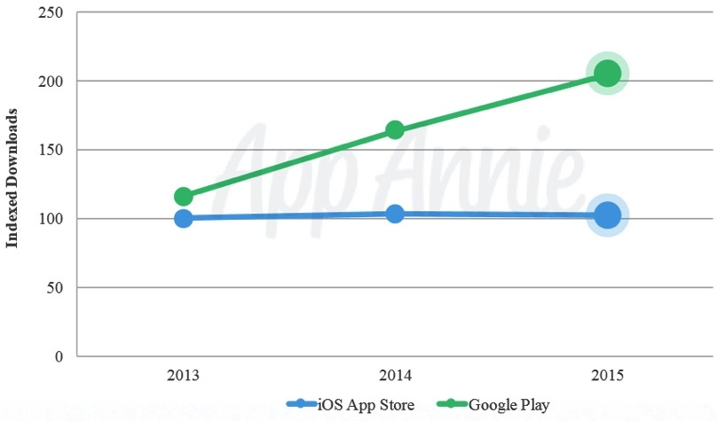 app-store-vs-googleplay20152