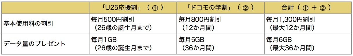 docomo-no-gakuwari-20160121