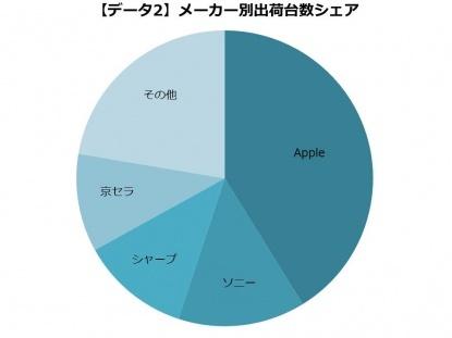 2015-smartphone-maker-share