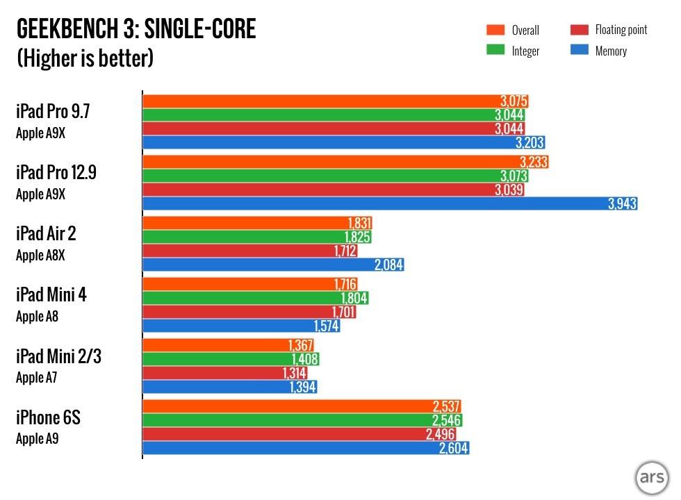 9-7-inch-ipad-pro-benchmarkscore_1