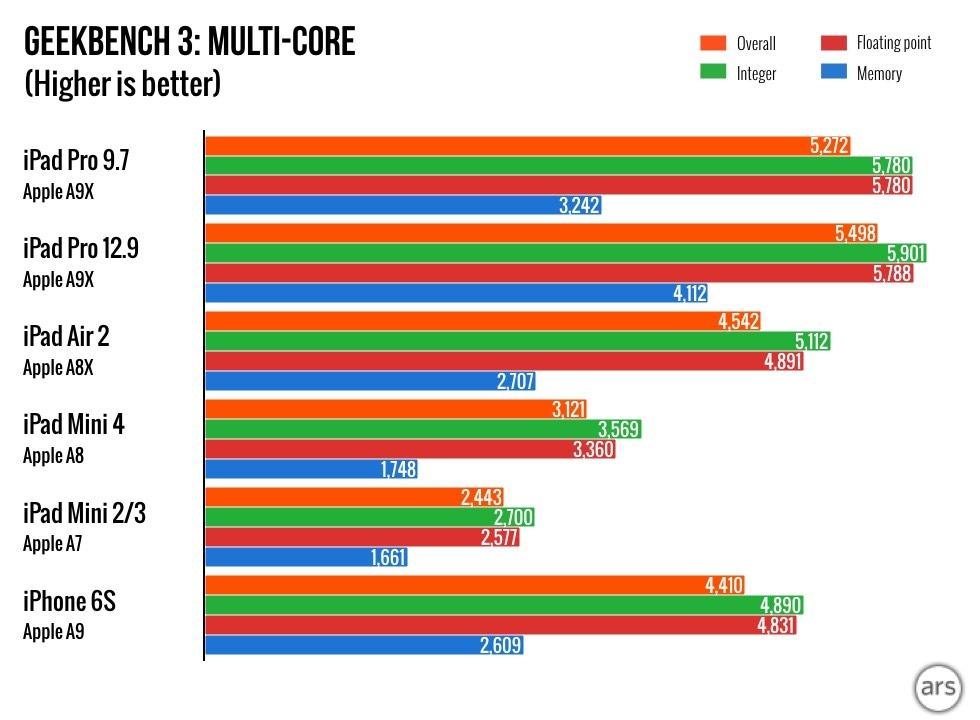 9-7-inch-ipad-pro-benchmarkscore_2