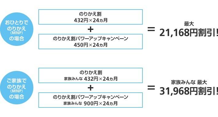 softbank-norikae-powerup-campaign_2