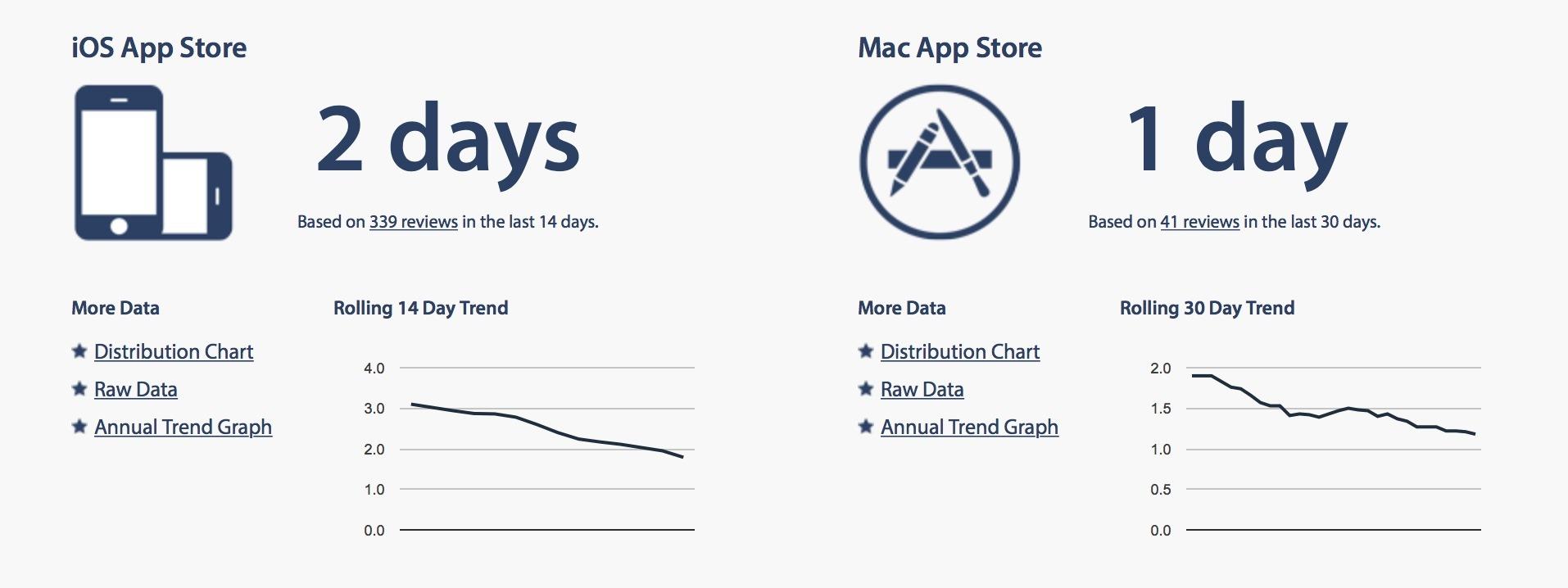 appstore-duration