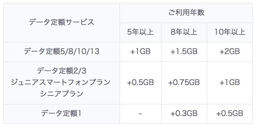 長期優待データギフト 改定前