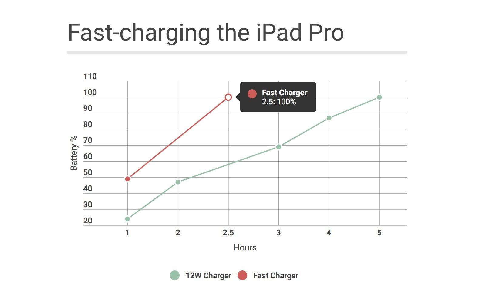ipadpro-fastcharge