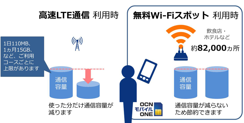 ocn-mobile-one- wi-fi-spot