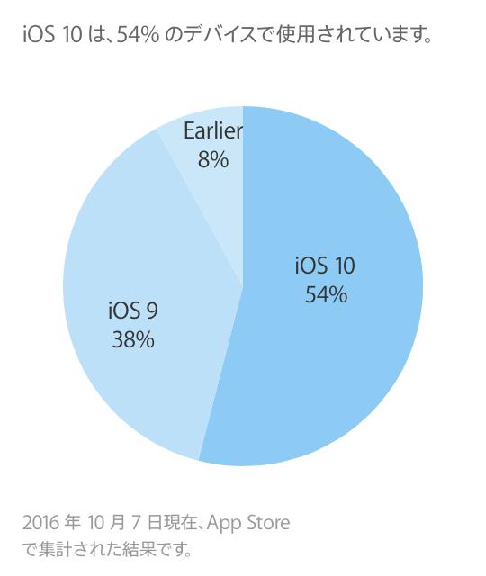 ios10-share-20161007