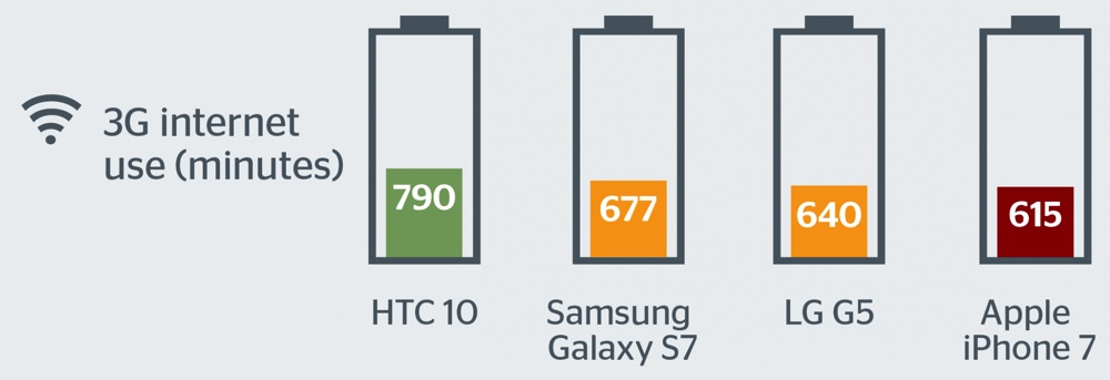 smartphone-battery-life-2016_2