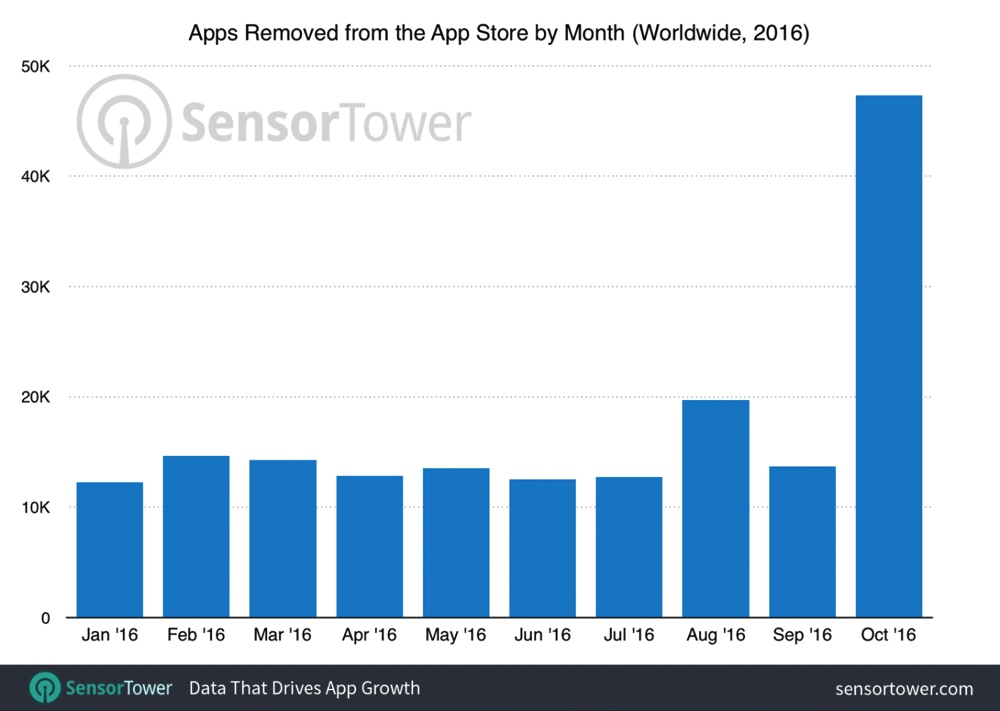 app-store-purge-10