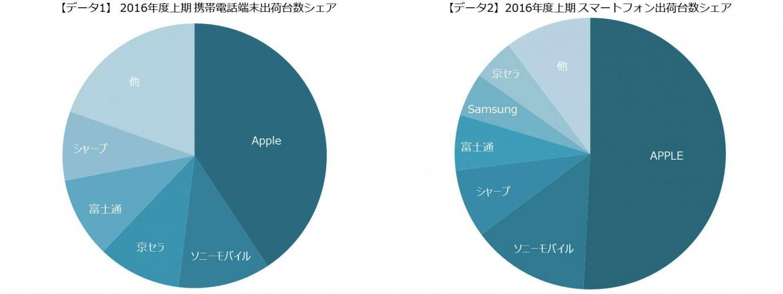 mmsouken-smartphone-share