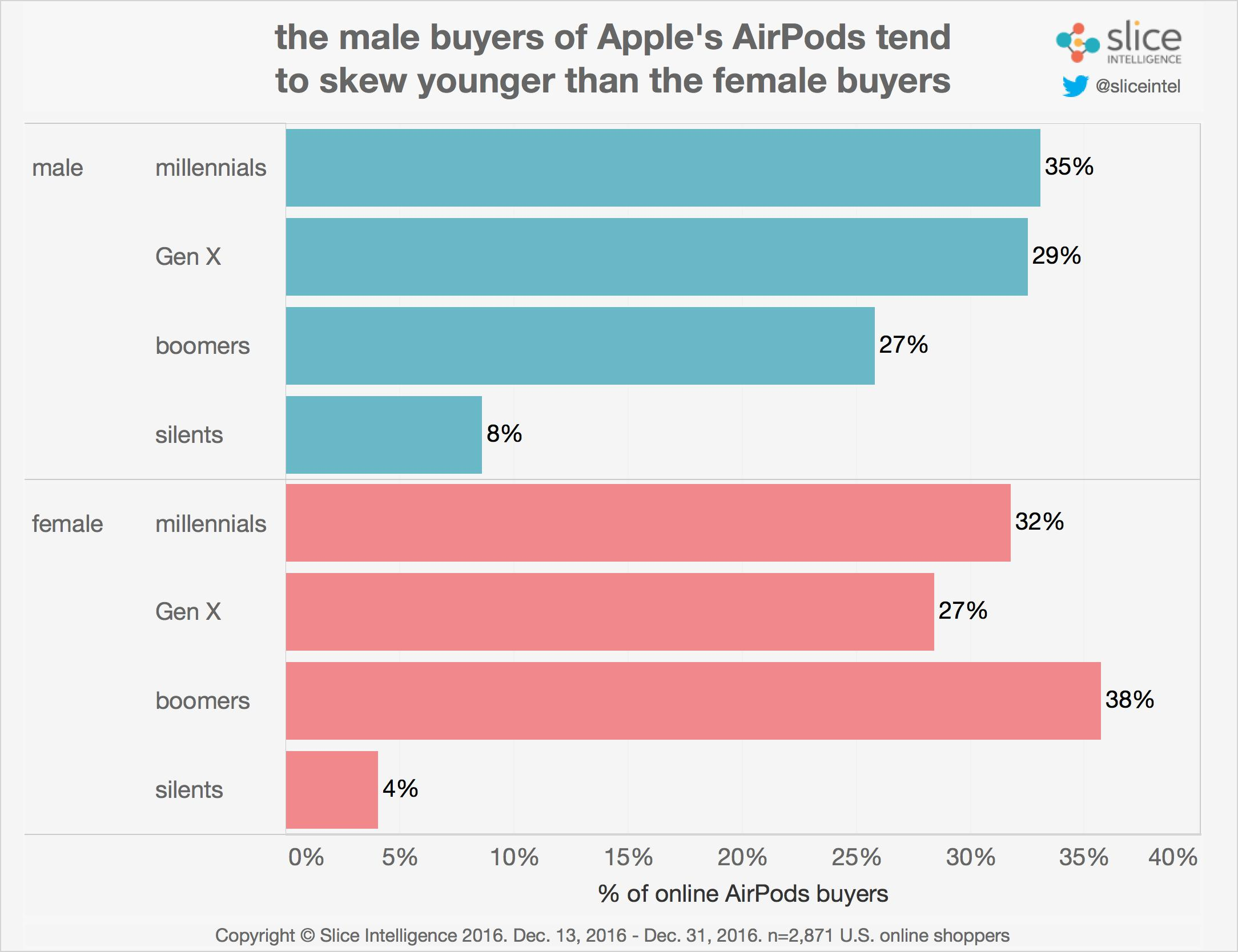 airpods-share1