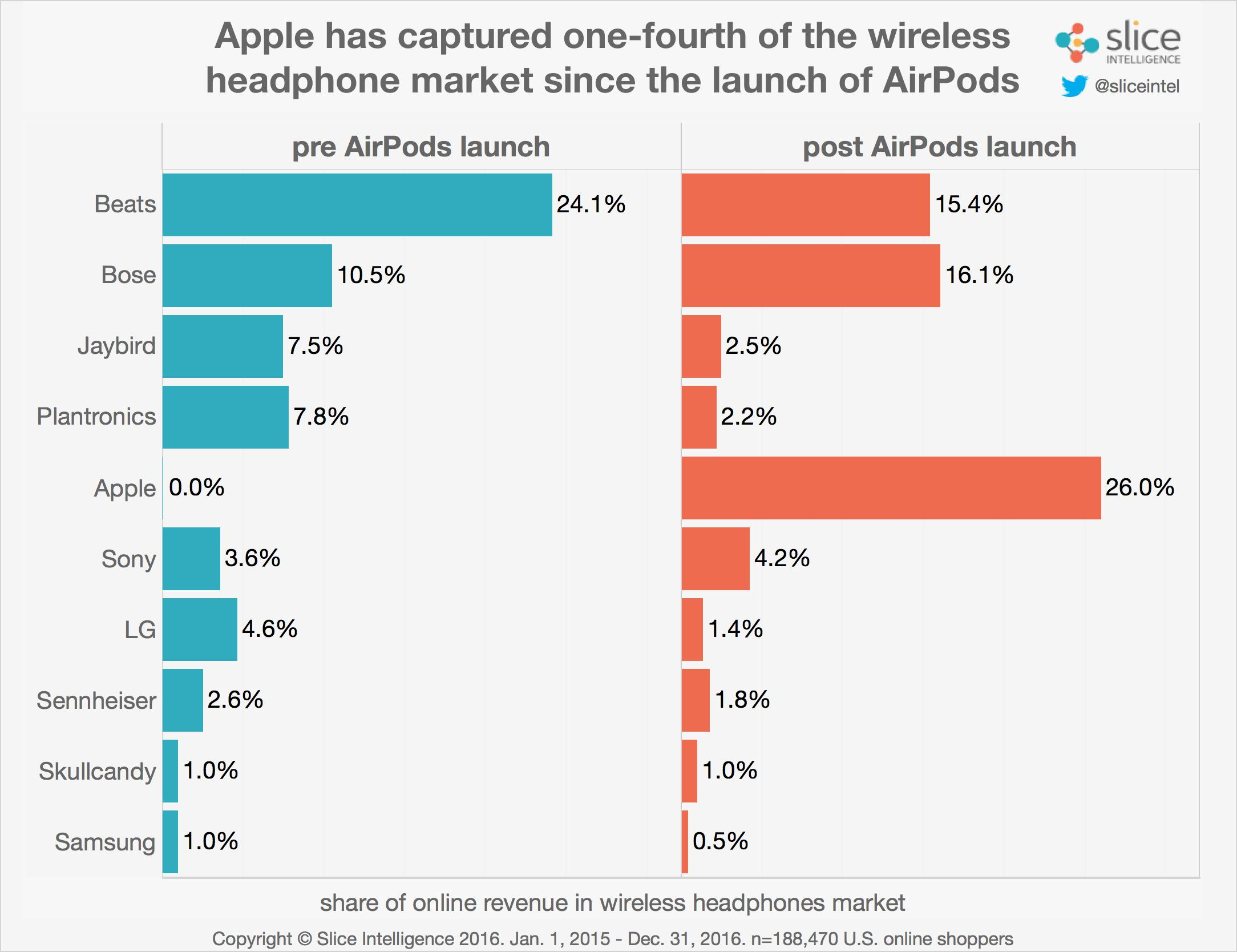 airpods-share2