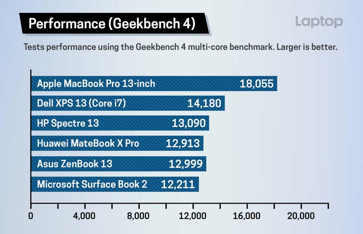 MacBook Pro 2018、過去最速の処理速度を持つSSDが搭載 ベンチマークから