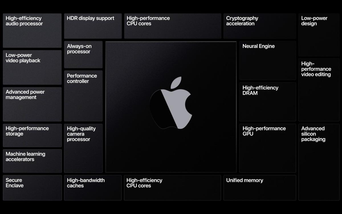 最新macos Betaから3種類の未発表macが発見される Apple Silicon搭載した次世代mac Corriente Top
